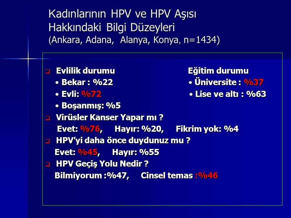 K adınlarının HPV ve HPV Aşısı Hakkındaki Bilgi Düzeyleri ( Ankara, Adana, Alanya, Konya, n=1434)  Evlilik durumu Eğitim durumu Bekar : %22 Üniversit