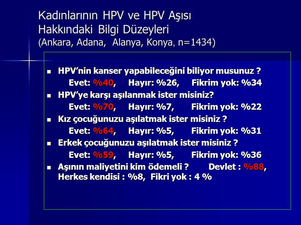 K adınlarının HPV ve HPV Aşısı Hakkındaki Bilgi Düzeyleri ( Ankara, Adana, Alanya, Konya, n=1434) HPV'nin kanser yapabileceğini biliyor musunuz ? HPV'