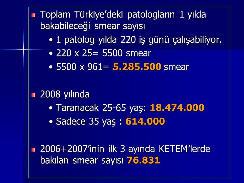 Toplam Türkiye'deki patologların 1 yılda bakabileceği smear sayısı 1 patolog yılda 220 iş günü çalışabiliyor. 1 patolog yılda 220 iş günü çalışabiliyo