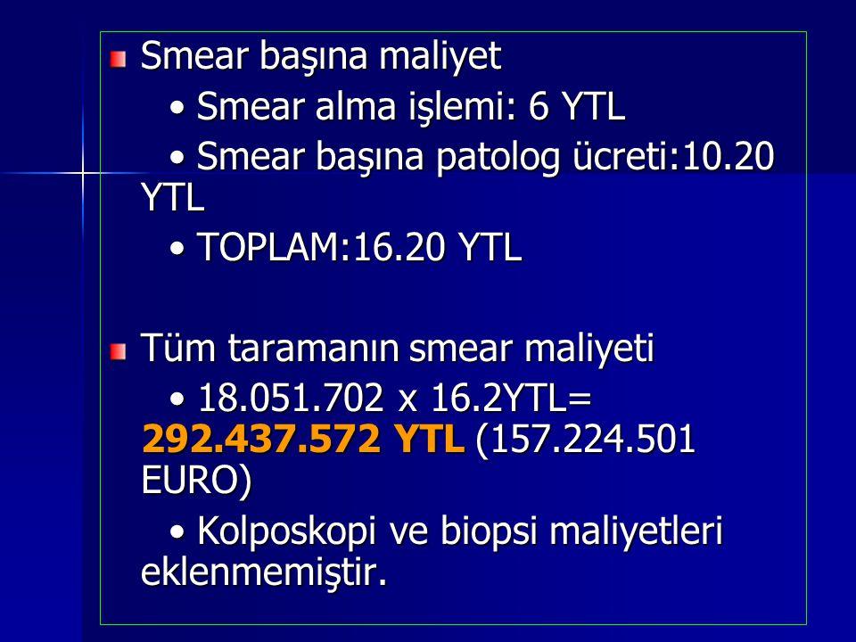 Smear başına maliyet Smear alma işlemi: 6 YTL Smear alma işlemi: 6 YTL Smear başına patolog ücreti:10.20 YTL Smear başına patolog ücreti:10.20 YTL TOP