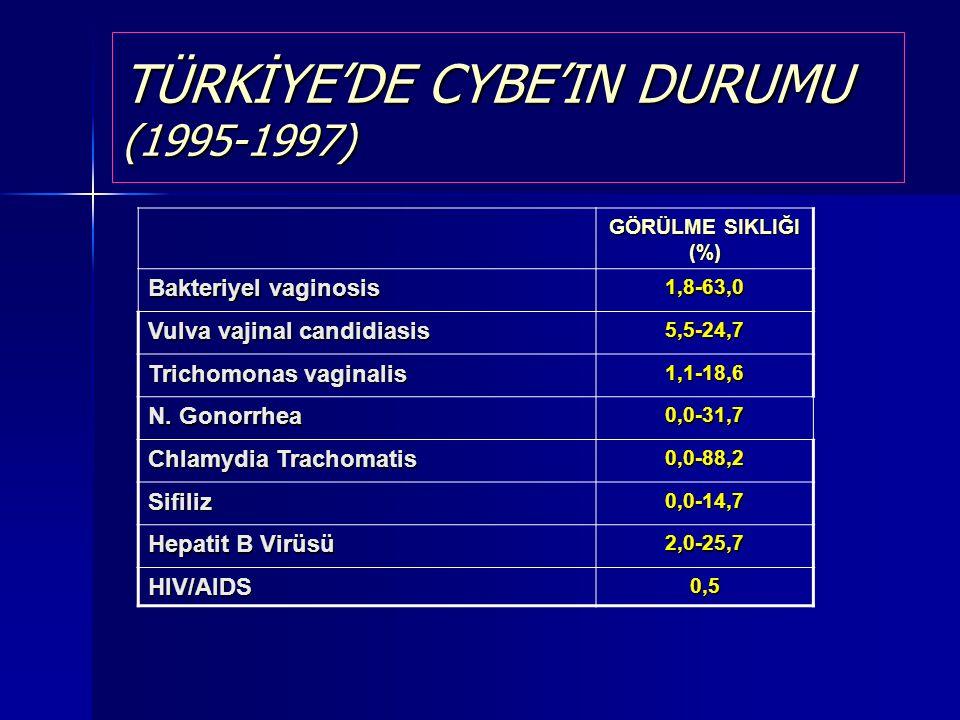 TÜRKİYE'DE CYBE'IN DURUMU (1995-1997) GÖRÜLME SIKLIĞI (%) Bakteriyel vaginosis 1,8-63,0 Vulva vajinal candidiasis 5,5-24,7 Trichomonas vaginalis 1,1-1