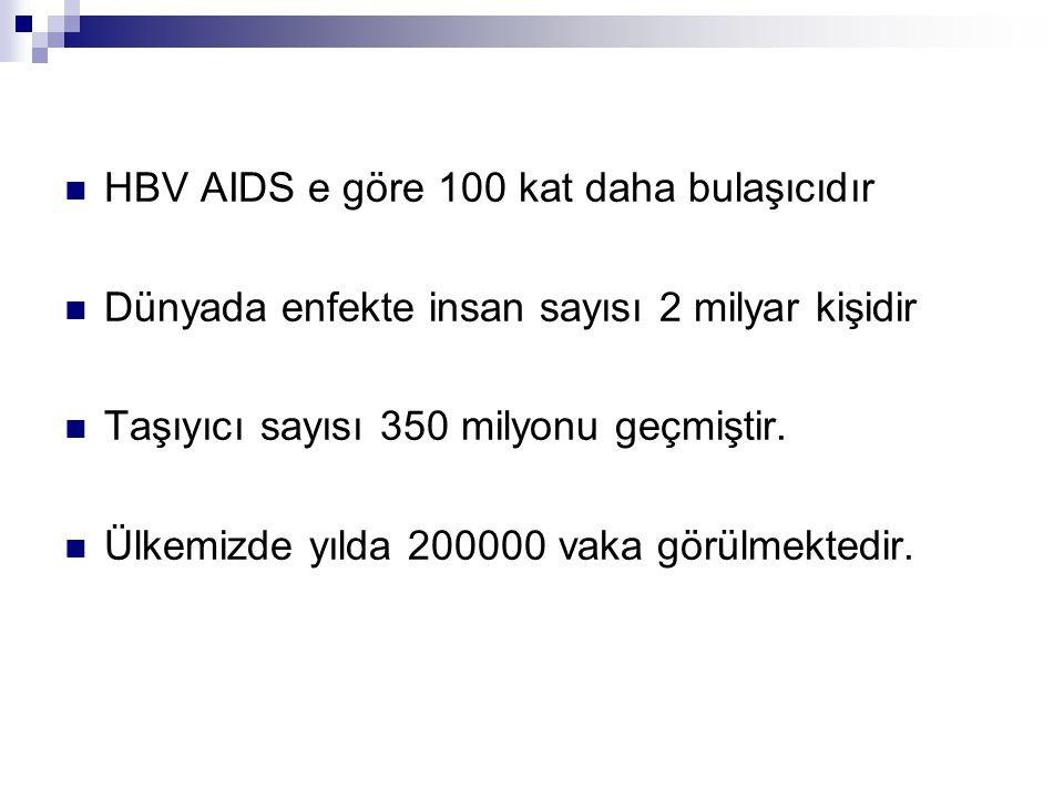 HBV AIDS e göre 100 kat daha bulaşıcıdır Dünyada enfekte insan sayısı 2 milyar kişidir Taşıyıcı sayısı 350 milyonu geçmiştir. Ülkemizde yılda 200000 v