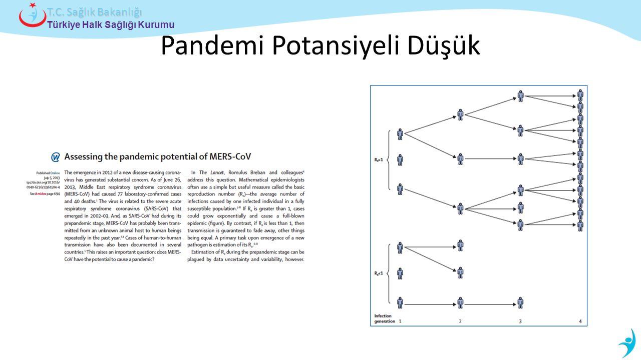 Türkiye Halk Sağlığı Kurumu T.C. Sağlık Bakanlığı Pandemi Potansiyeli Düşük