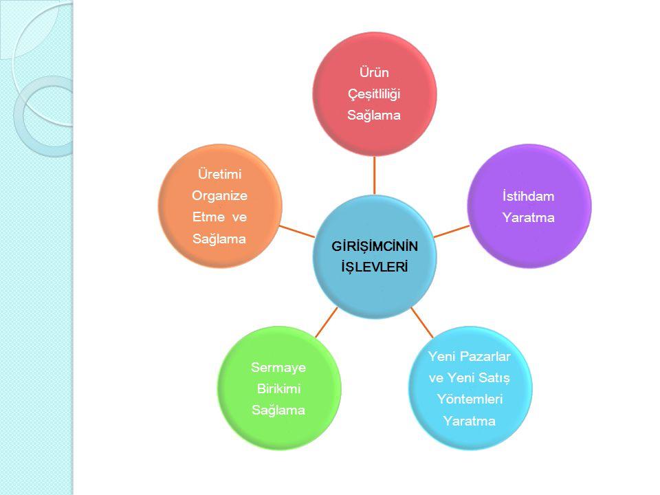 GİRİŞİMCİNİN İŞLEVLERİ Ürün Çeşitliliği Sağlama İstihdam Yaratma Yeni Pazarlar ve Yeni Satış Yöntemleri Yaratma Sermaye Birikimi Sağlama Üretimi Organ