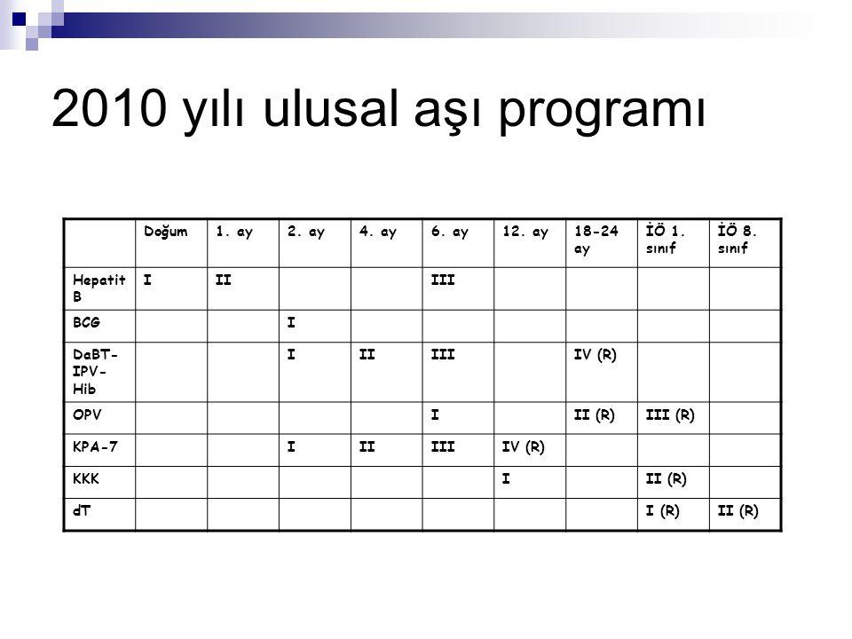 2010 yılı ulusal aşı programı Doğum1. ay2. ay4. ay6. ay12. ay18-24 ay İÖ 1. sınıf İÖ 8. sınıf Hepatit B IIIIII BCGI DaBT- IPV- Hib IIIIIIIV (R) OPVIII