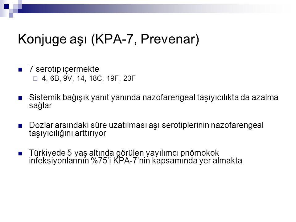 Konjuge aşı (KPA-7, Prevenar) 7 serotip içermekte  4, 6B, 9V, 14, 18C, 19F, 23F Sistemik bağışık yanıt yanında nazofarengeal taşıyıcılıkta da azalma
