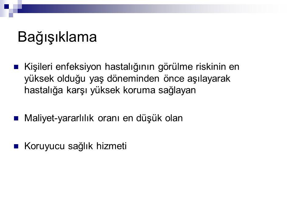 Polisakkarit aşı Polisakkarit (MPSV 4 A, C, Y, W-135, Mencevax ):  2 yaş üzerinde, SC.