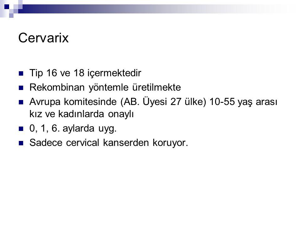 Cervarix Tip 16 ve 18 içermektedir Rekombinan yöntemle üretilmekte Avrupa komitesinde (AB. Üyesi 27 ülke) 10-55 yaş arası kız ve kadınlarda onaylı 0,