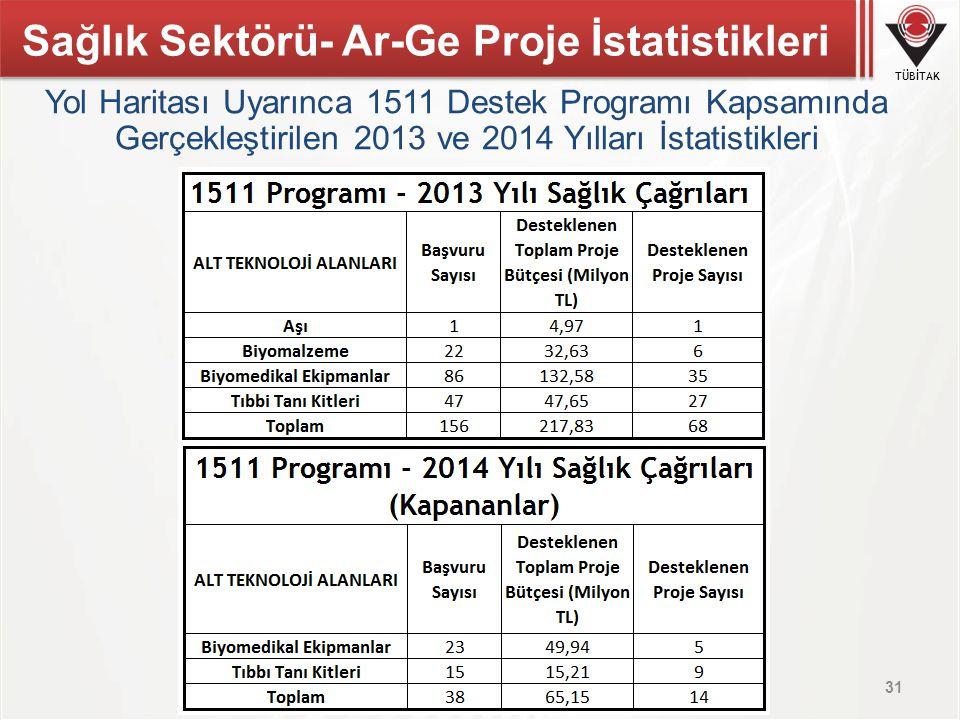 TÜBİTAK 31 Yol Haritası Uyarınca 1511 Destek Programı Kapsamında Gerçekleştirilen 2013 ve 2014 Yılları İstatistikleri Sağlık Sektörü- Ar-Ge Proje İsta
