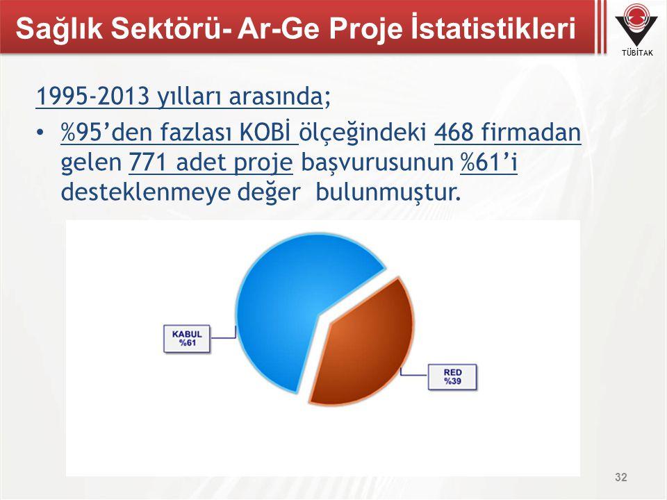 TÜBİTAK 1995-2013 yılları arasında; %95'den fazlası KOBİ ölçeğindeki 468 firmadan gelen 771 adet proje başvurusunun %61'i desteklenmeye değer bulunmuş