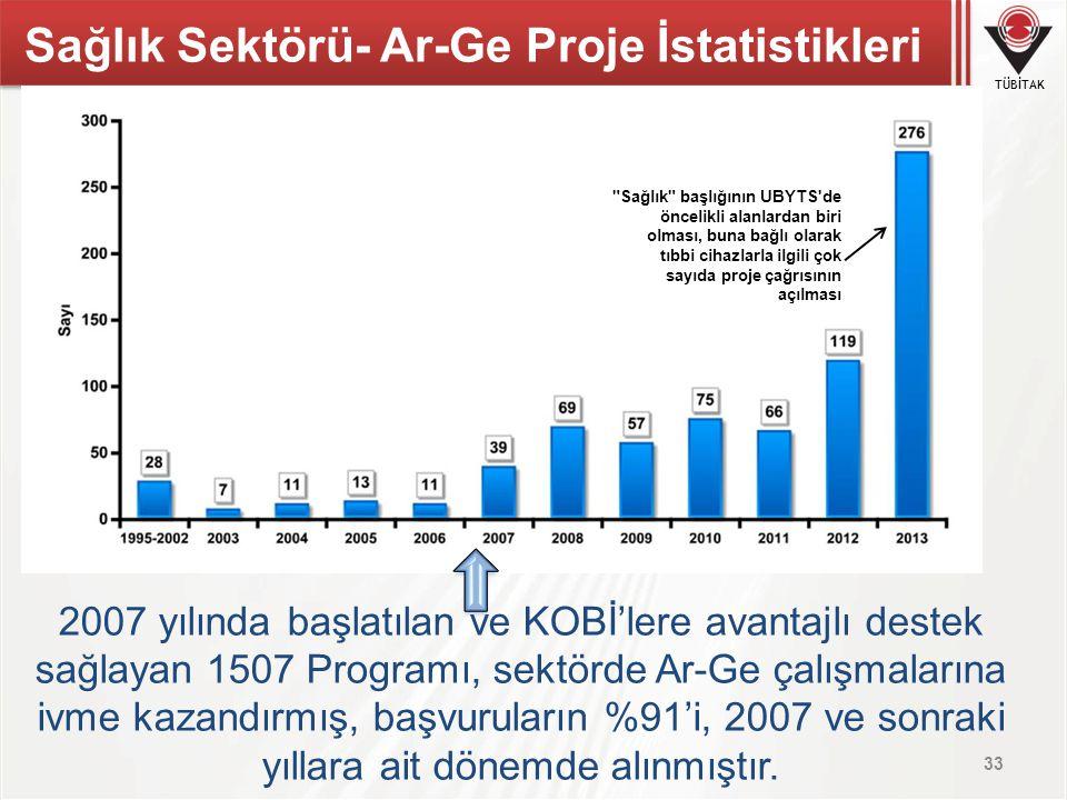 TÜBİTAK 2007 yılında başlatılan ve KOBİ'lere avantajlı destek sağlayan 1507 Programı, sektörde Ar-Ge çalışmalarına ivme kazandırmış, başvuruların %91'
