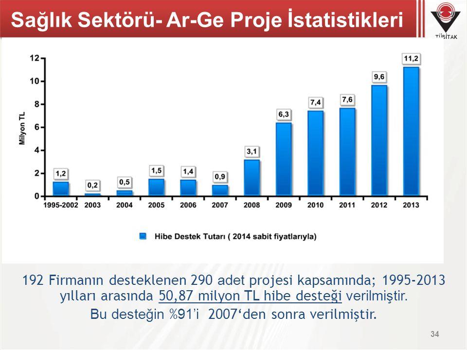 TÜBİTAK 192 Firmanın desteklenen 290 adet projesi kapsamında; 1995-2013 yılları arasında 50,87 milyon TL hibe desteği verilmiştir. Bu desteğin % 91'i