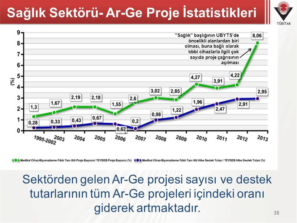 TÜBİTAK Sektörden gelen Ar-Ge projesi sayısı ve destek tutarlarının tüm Ar-Ge projeleri içindeki oranı giderek artmaktadır. 35