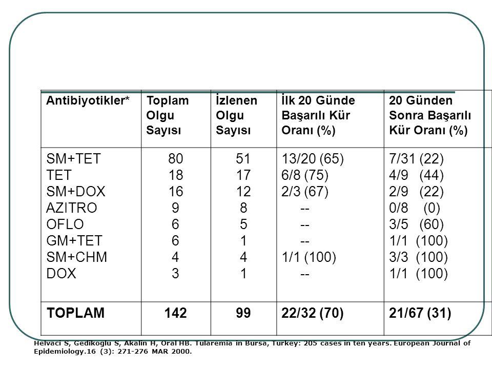 Antibiyotikler*Toplam Olgu Sayısı İzlenen Olgu Sayısı İlk 20 Günde Başarılı Kür Oranı (%) 20 Günden Sonra Başarılı Kür Oranı (%) SM+TET TET SM+DOX AZI
