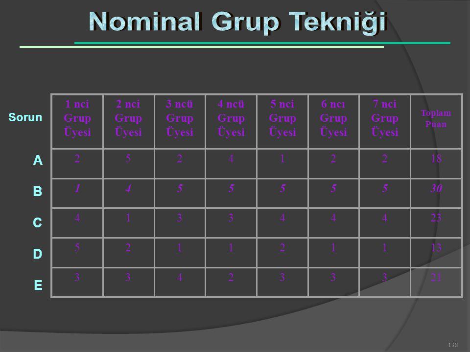 138 1 nci Grup Üyesi 2 nci Grup Üyesi 3 ncü Grup Üyesi 4 ncü Grup Üyesi 5 nci Grup Üyesi 6 ncı Grup Üyesi 7 nci Grup Üyesi Toplam Puan 252412218 14555