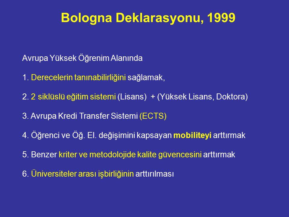 Bologna Deklarasyonu, 1999 Avrupa Yüksek Öğrenim Alanında 1.