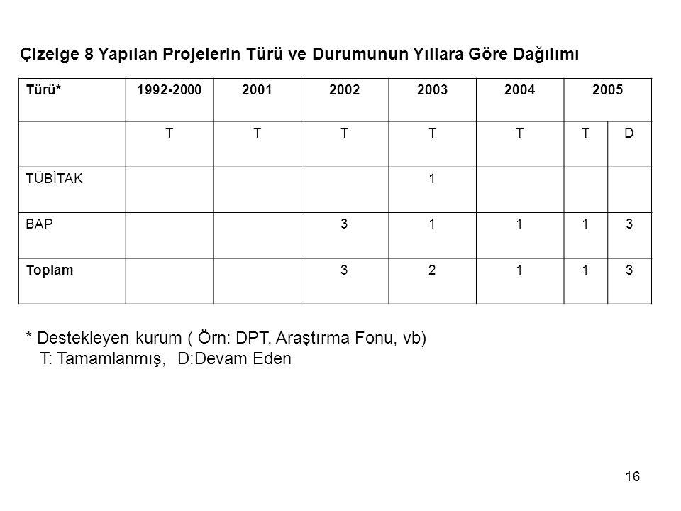 16 Çizelge 8 Yapılan Projelerin Türü ve Durumunun Yıllara Göre Dağılımı Türü*1992-200020012002200320042005 TTTTTTD TÜBİTAK1 BAP31113 Toplam32113 * Destekleyen kurum ( Örn: DPT, Araştırma Fonu, vb) T: Tamamlanmış, D:Devam Eden