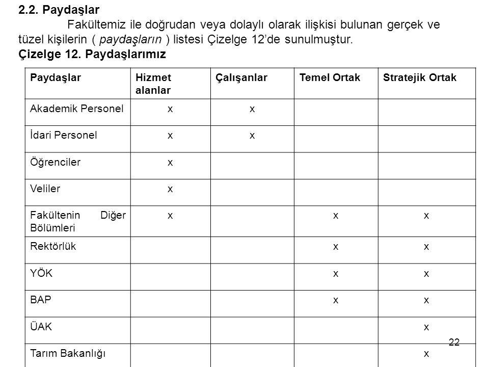 23 Çevre Bakanlığıx Maliye Bakanlığıx TÜBİTAKxxx Diğer Su Ürünleri Fak.