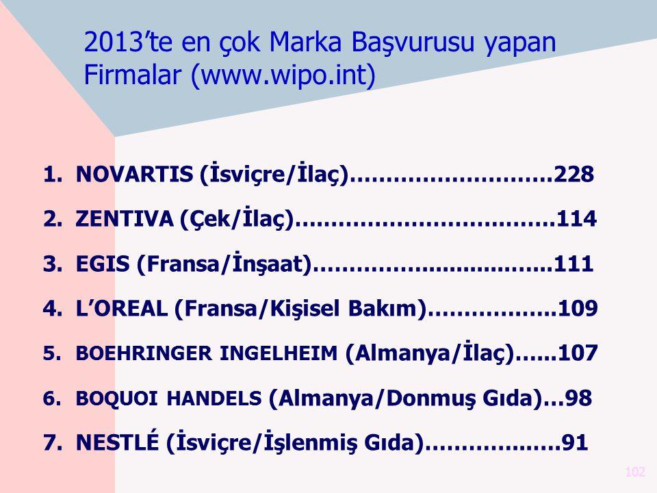 2013'te en çok Marka Başvurusu yapan Firmalar (www.wipo.int) 1.NOVARTIS (İsviçre/İlaç)……………………….228 2.ZENTIVA (Çek/İlaç)….…………………….…….114 3.EGIS (Fran