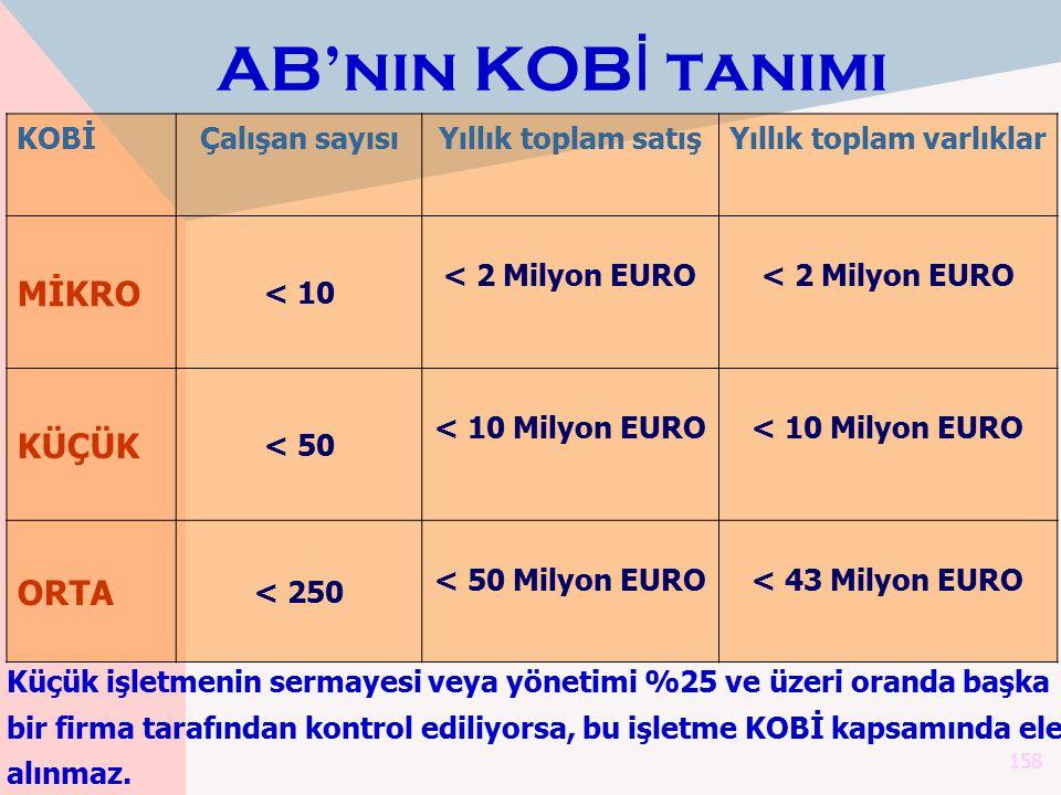 158 KOBİÇalışan sayısıYıllık toplam satışYıllık toplam varlıklar MİKRO < 10 < 2 Milyon EURO KÜÇÜK < 50 < 10 Milyon EURO ORTA < 250 < 50 Milyon EURO< 4