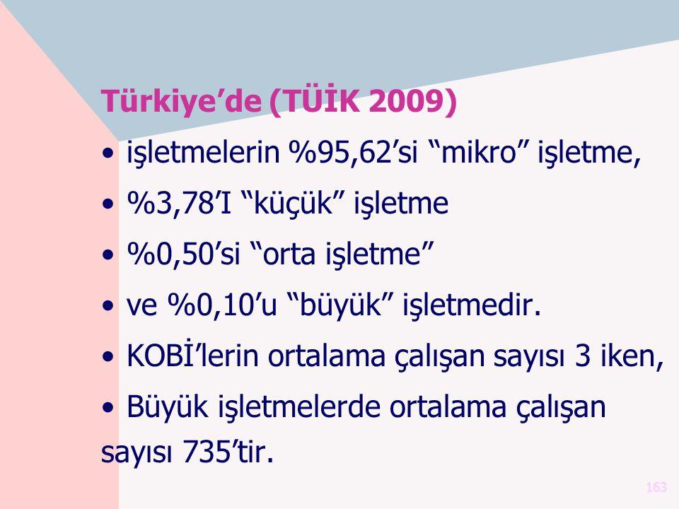 """Türkiye'de (TÜİK 2009) işletmelerin %95,62'si """"mikro"""" işletme, %3,78'I """"küçük"""" işletme %0,50'si """"orta işletme"""" ve %0,10'u """"büyük"""" işletmedir. KOBİ'ler"""
