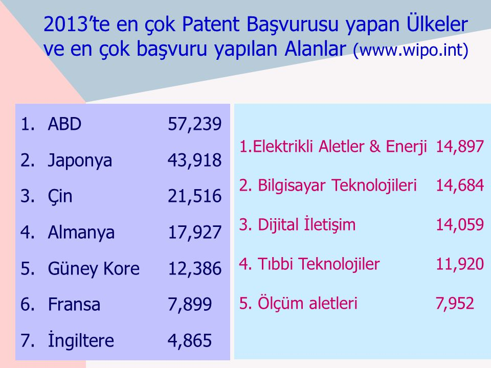 2013'te en çok Patent Başvurusu yapan Ülkeler ve en çok başvuru yapılan Alanlar (www.wipo.int) 1.ABD 57,239 2.Japonya 43,918 3.Çin 21,516 4.Almanya 17