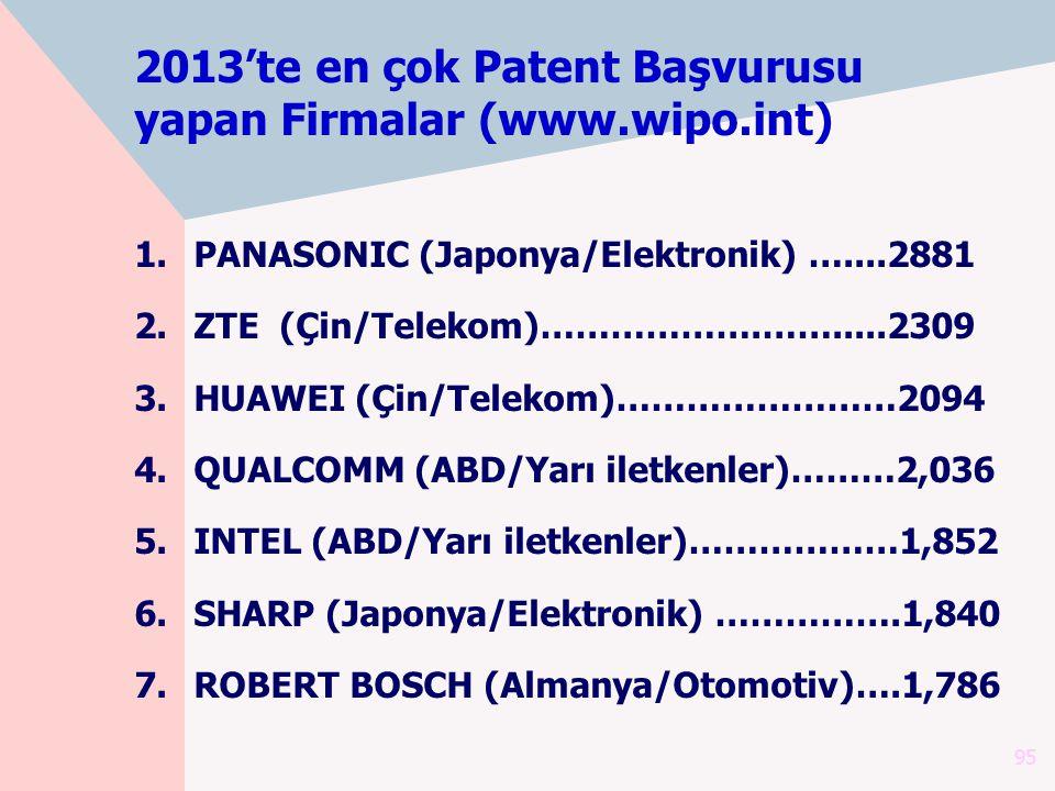 2013'te en çok Patent Başvurusu yapan Firmalar (www.wipo.int) 1.PANASONIC (Japonya/Elektronik) …....2881 2.ZTE (Çin/Telekom)……………….…….....2309 3.HUAWE