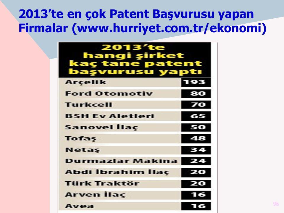 2013'te en çok Patent Başvurusu yapan Firmalar (www.hurriyet.com.tr/ekonomi) 96