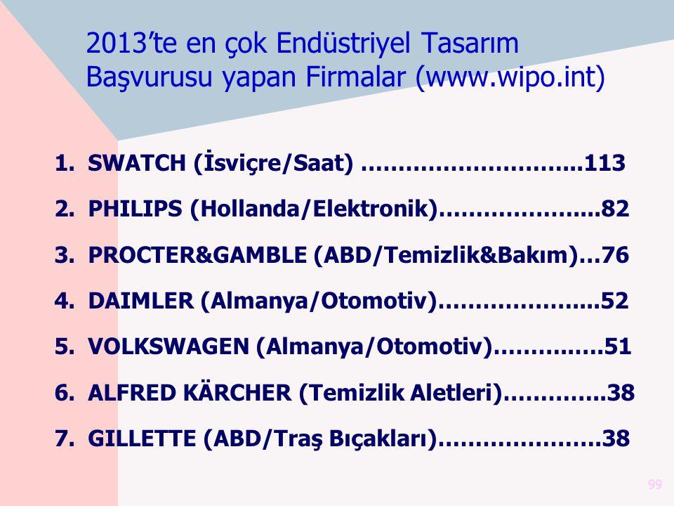 2013'te en çok Endüstriyel Tasarım Başvurusu yapan Firmalar (www.wipo.int) 1.SWATCH (İsviçre/Saat) ………………………...113 2.PHILIPS (Hollanda/Elektronik)…………