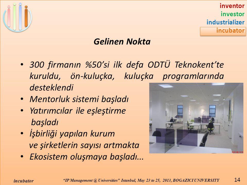 inventor investor industrializer incubator IP Management @ Universities Istanbul, May 23 to 25, 2013, BOGAZICI UNIVERSITY incubator 14 Gelinen Nokta 300 firmanın %50'si ilk defa ODTÜ Teknokent'te kuruldu, ön-kuluçka, kuluçka programlarında desteklendi Mentorluk sistemi başladı Yatırımcılar ile eşleştirme başladı İşbirliği yapılan kurum ve şirketlerin sayısı artmakta Ekosistem oluşmaya başladı...
