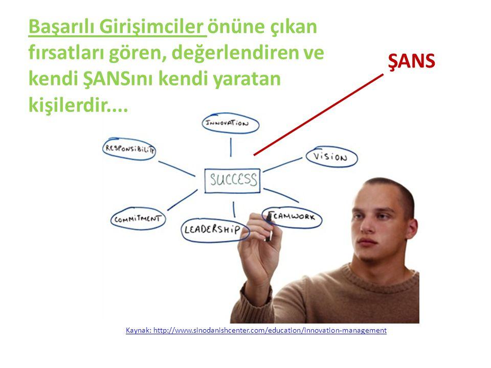Kaynak: http://www.sinodanishcenter.com/education/innovation-management ŞANS Başarılı Girişimciler önüne çıkan fırsatları gören, değerlendiren ve kend
