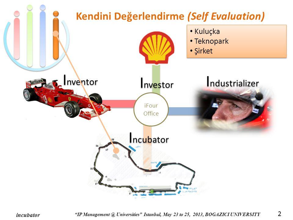 IP Management @ Universities Istanbul, May 23 to 25, 2013, BOGAZICI UNIVERSITY incubator 2 iFour Office I nvestor I ncubator I nventor I ndustrializer Kendini Değerlendirme (Self Evaluation) Kuluçka Teknopark Şirket Kuluçka Teknopark Şirket