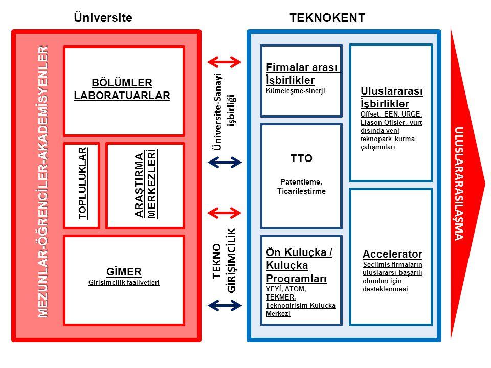 TEKNOKENTÜniversite TTO Patentleme, Ticarileştirme Ön Kuluçka / Kuluçka Programları YFYİ, ATOM, TEKMER, Teknogirişim Kuluçka Merkezi Accelerator Seçil