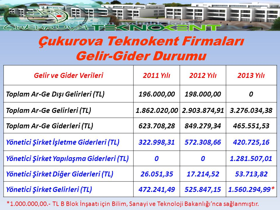 Çukurova Teknokent Firmaları Gelir-Gider Durumu Gelir ve Gider Verileri2011 Yılı2012 Yılı2013 Yılı Toplam Ar-Ge Dışı Gelirleri (TL)196.000,00198.000,0