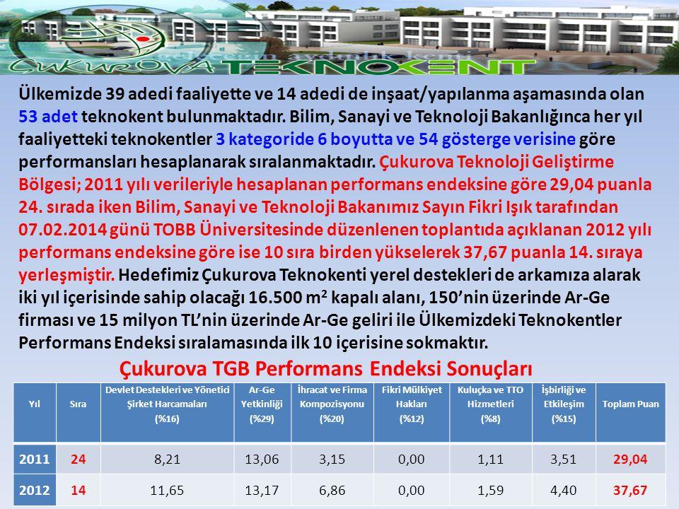 Ülkemizde 39 adedi faaliyette ve 14 adedi de inşaat/yapılanma aşamasında olan 53 adet teknokent bulunmaktadır. Bilim, Sanayi ve Teknoloji Bakanlığınca