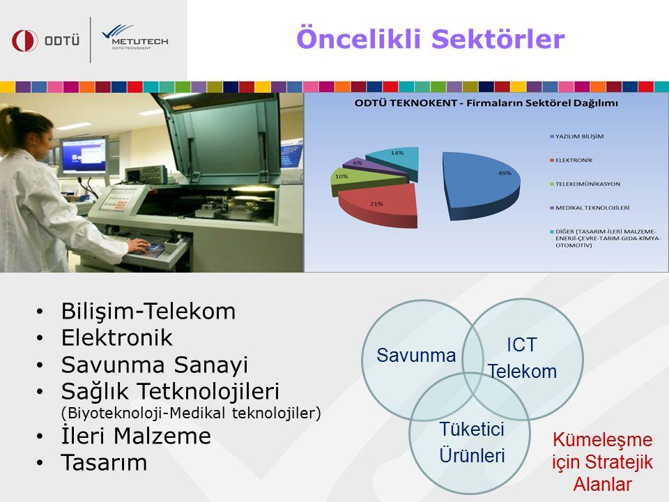 Öncelikli Sektörler Bilişim-Telekom Elektronik Savunma Sanayi Sağlık Tetknolojileri (Biyoteknoloji-Medikal teknolojiler) İleri Malzeme Tasarım Savunma