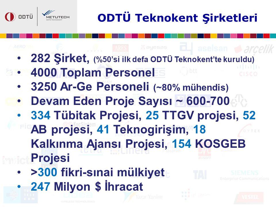 ODTÜ Teknokent Şirketleri 282 Şirket, (%50'si ilk defa ODTÜ Teknokent'te kuruldu) 4000 Toplam Personel 3250 Ar-Ge Personeli (~80% mühendis) Devam Eden