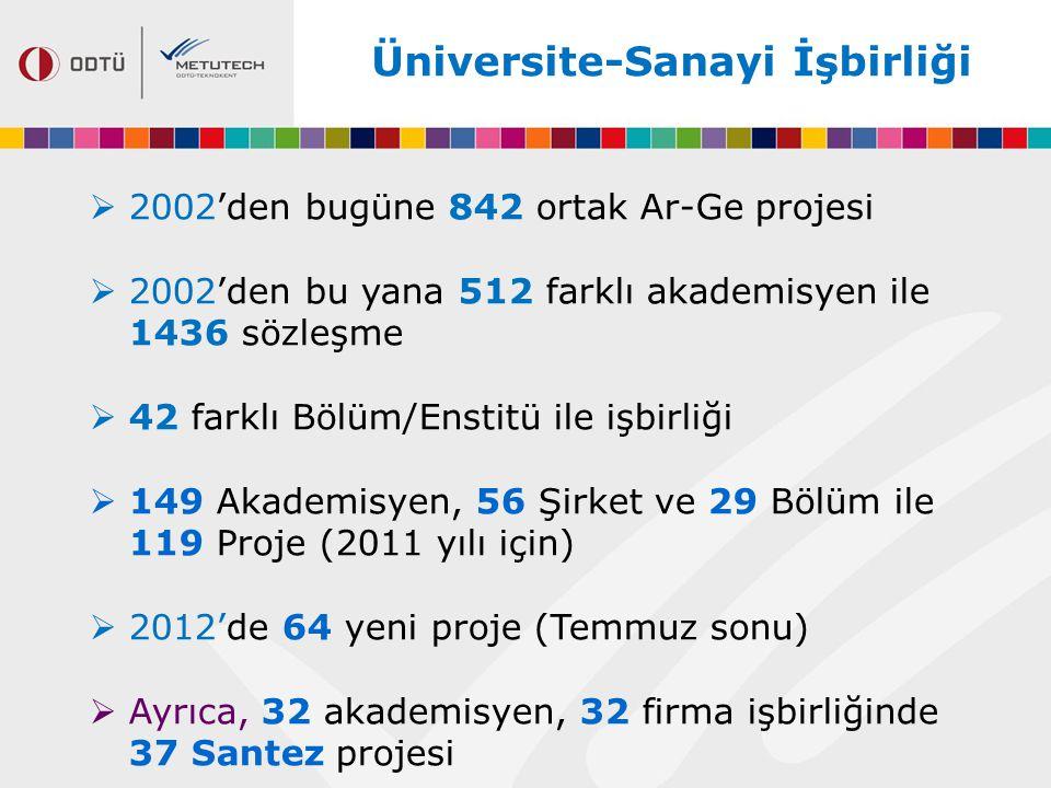 Üniversite-Sanayi İşbirliği  2002'den bugüne 842 ortak Ar-Ge projesi  2002'den bu yana 512 farklı akademisyen ile 1436 sözleşme  42 farklı Bölüm/En