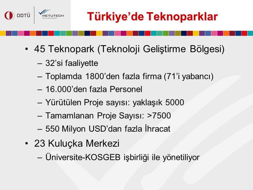 45 Teknopark (Teknoloji Geliştirme Bölgesi) –32'si faaliyette –Toplamda 1800'den fazla firma (71'i yabancı) –16.000'den fazla Personel –Yürütülen Proj