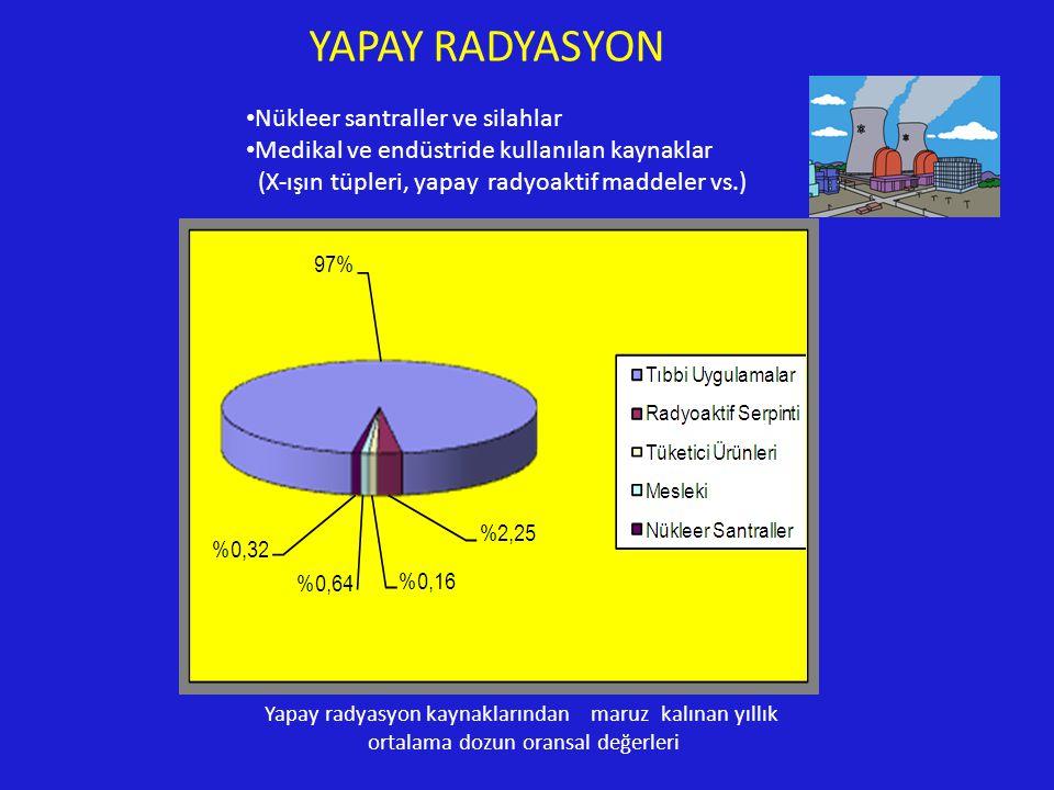 YAPAY RADYASYON Nükleer santraller ve silahlar Medikal ve endüstride kullanılan kaynaklar (X-ışın tüpleri, yapay radyoaktif maddeler vs.) Yapay radyasyon kaynaklarından maruz kalınan yıllık ortalama dozun oransal değerleri
