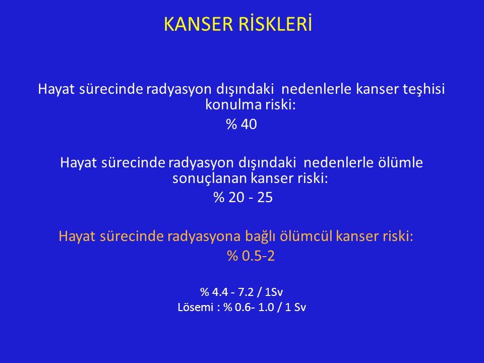 KANSER RİSKLERİ Hayat sürecinde radyasyon dışındaki nedenlerle kanser teşhisi konulma riski: % 40 Hayat sürecinde radyasyon dışındaki nedenlerle ölümle sonuçlanan kanser riski: % 20 - 25 Hayat sürecinde radyasyona bağlı ölümcül kanser riski: % 0.5-2 % 4.4 - 7.2 / 1Sv Lösemi : % 0.6- 1.0 / 1 Sv