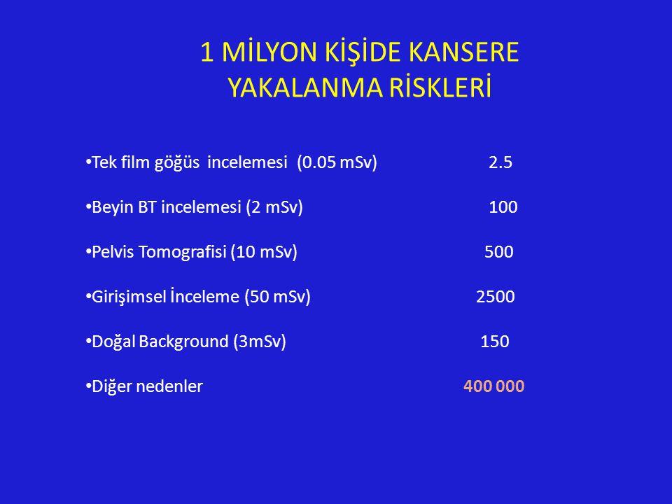 Tek film göğüs incelemesi (0.05 mSv)2.5 Beyin BT incelemesi (2 mSv)100 Pelvis Tomografisi (10 mSv) 500 Girişimsel İnceleme (50 mSv) 2500 Doğal Background (3mSv) 150 Diğer nedenler 400 000 1 MİLYON KİŞİDE KANSERE YAKALANMA RİSKLERİ