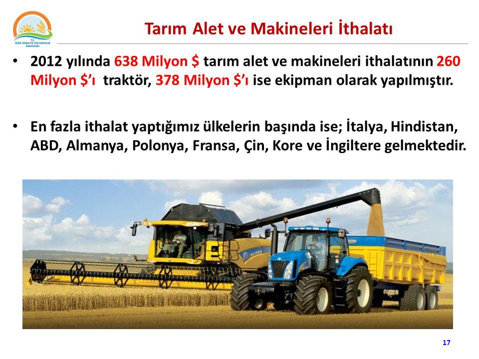 Tarım Alet ve Makineleri İthalatı 2012 yılında 638 Milyon $ tarım alet ve makineleri ithalatının 260 Milyon $'ı traktör, 378 Milyon $'ı ise ekipman olarak yapılmıştır.