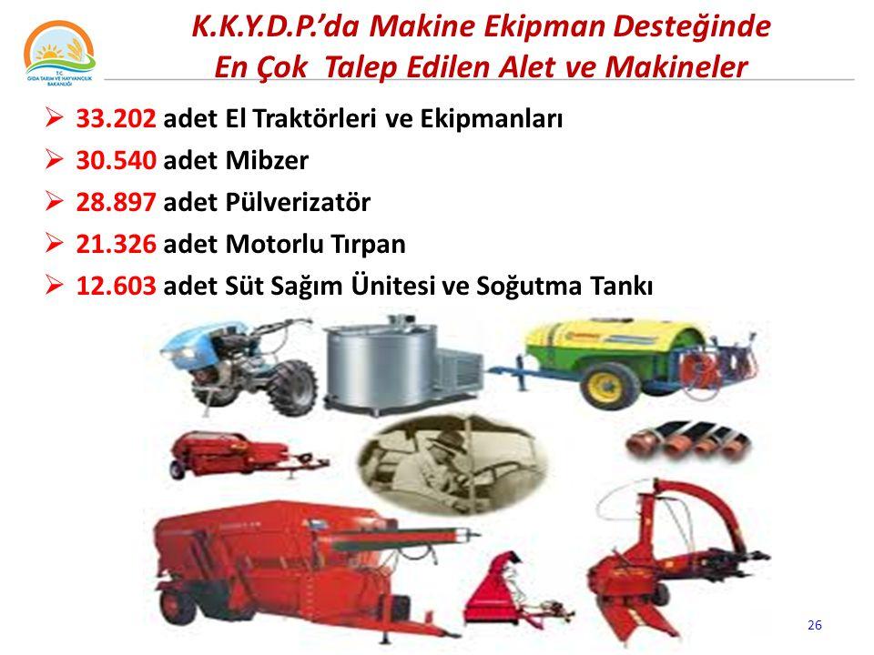  33.202 adet El Traktörleri ve Ekipmanları  30.540 adet Mibzer  28.897 adet Pülverizatör  21.326 adet Motorlu Tırpan  12.603 adet Süt Sağım Ünitesi ve Soğutma Tankı 26 K.K.Y.D.P.'da Makine Ekipman Desteğinde En Çok Talep Edilen Alet ve Makineler