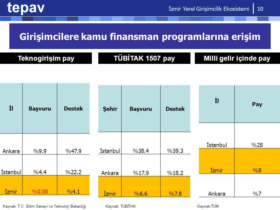 Girişimcilere kamu finansman programlarına erişim İlBaşvuruDestek Ankara%9.9%47.9 İstanbul%4.4%22.2 İzmir%0.08%4.1 Kaynak: T.C. Bilim Sanayi ve Teknol