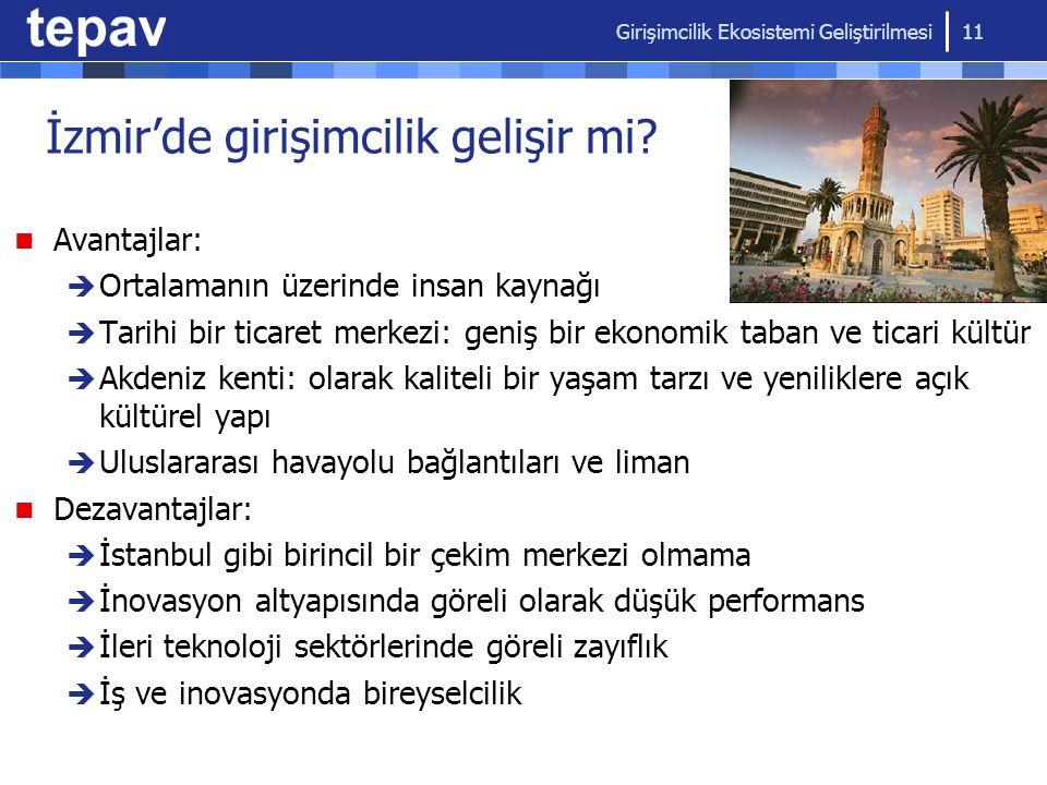 İzmir'de girişimcilik gelişir mi? Avantajlar:  Ortalamanın üzerinde insan kaynağı  Tarihi bir ticaret merkezi: geniş bir ekonomik taban ve ticari kü