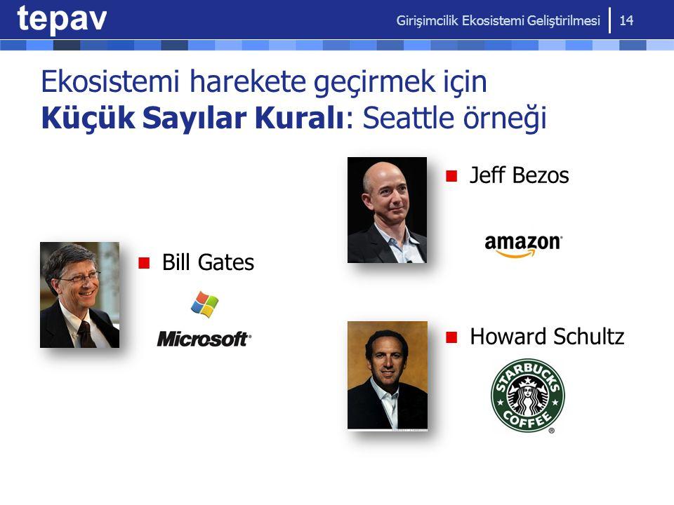 Girişimcilik Ekosistemi Geliştirilmesi 14 Bill Gates Jeff Bezos Howard Schultz Ekosistemi harekete geçirmek için Küçük Sayılar Kuralı: Seattle örneği