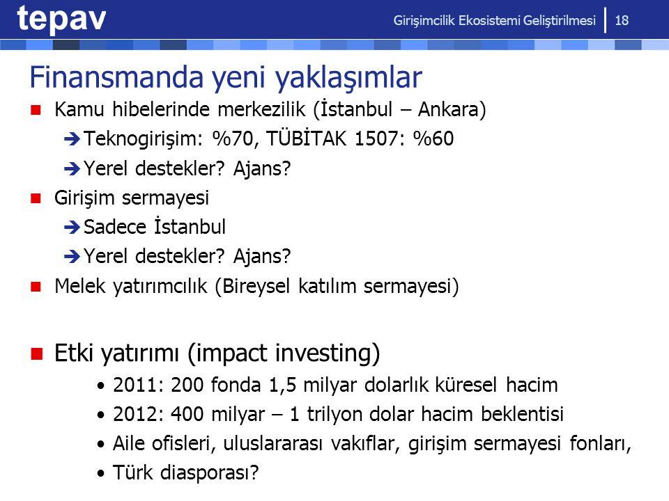 Finansmanda yeni yaklaşımlar Kamu hibelerinde merkezilik (İstanbul – Ankara)  Teknogirişim: %70, TÜBİTAK 1507: %60  Yerel destekler? Ajans? Girişim