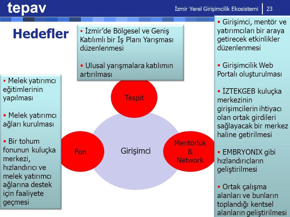 İzmir Yerel Girişimcilik Ekosistemi 23 Girişimci Tespit  İzmir'de Bölgesel ve Geniş Katılımlı bir İş Planı Yarışması düzenlenmesi  Ulusal yarışmalar