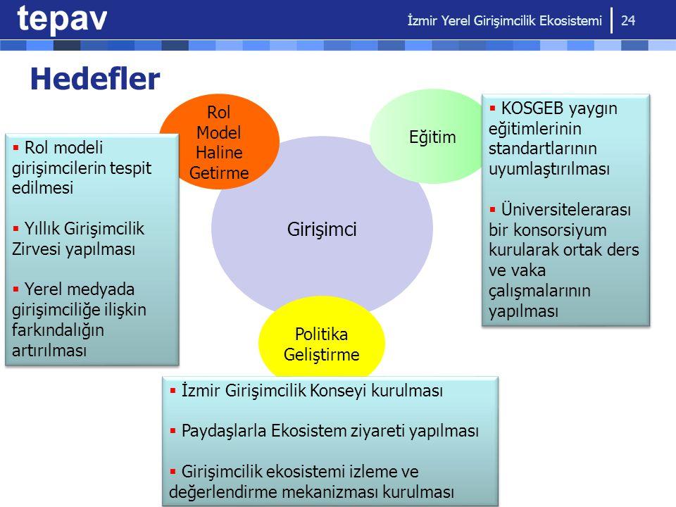 İzmir Yerel Girişimcilik Ekosistemi 24 Girişimci Rol Model Haline Getirme  Rol modeli girişimcilerin tespit edilmesi  Yıllık Girişimcilik Zirvesi ya